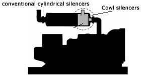 Cowl's Diagram