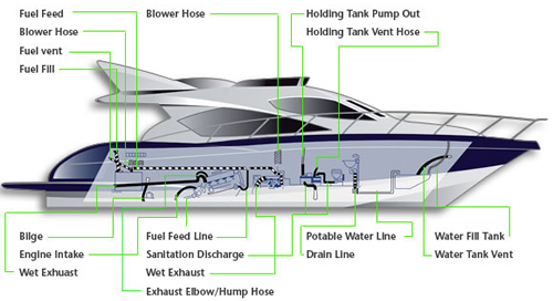Products hose on boat wiring schematics